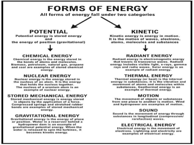Forms of energy 4th grade
